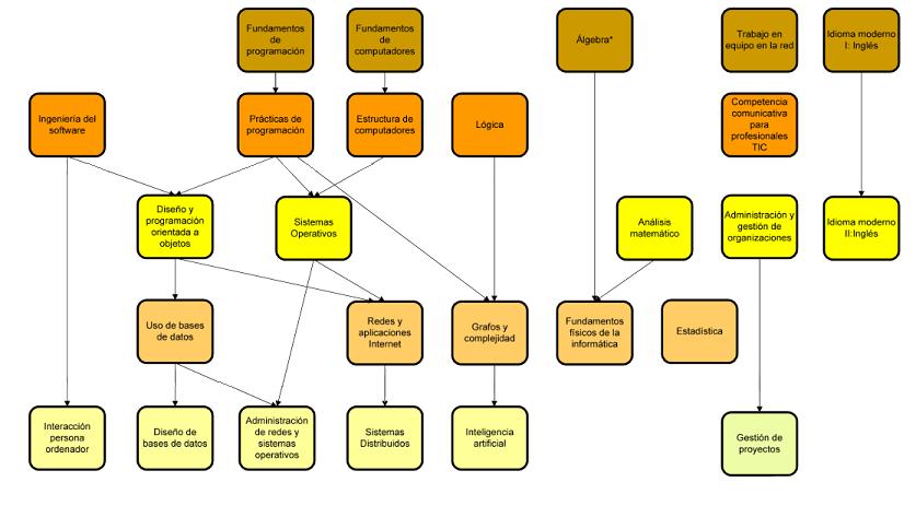 Esquema de asignaturas obligatorias y Básicas del Grado de Ingenieria Informática