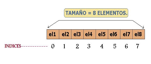 tabla de Java.