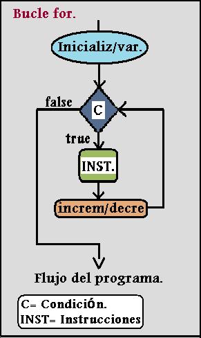 Instrucción bucle for. Curso de Java