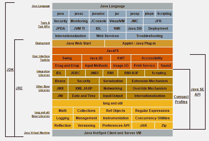 Diagrama del JDK.