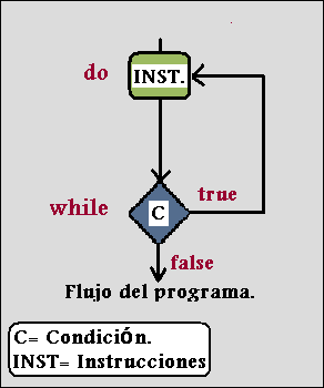 Instrucción bucle do while. Curso de Java.