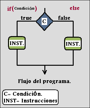 Condicional if else.Curso de java.