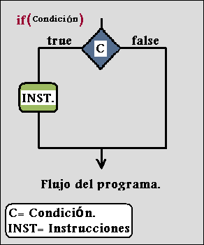 condicional if.curso de java.