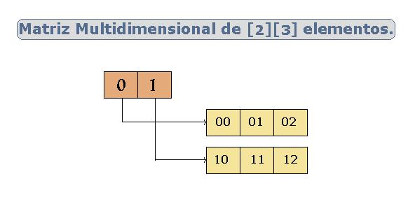 matriz o tabla multidimensional.Curso de Java.