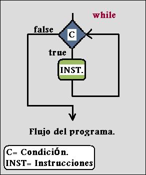 Imagen de Instrucción bucle while. curso de java